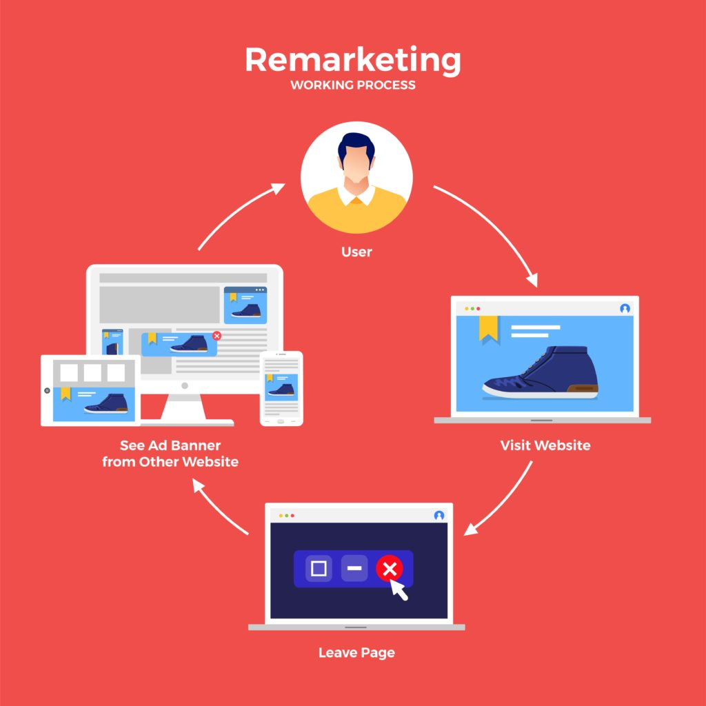 retargeting advertising