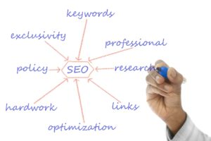 Create A Effective SEO Strategy in 7 Result Driven Steps